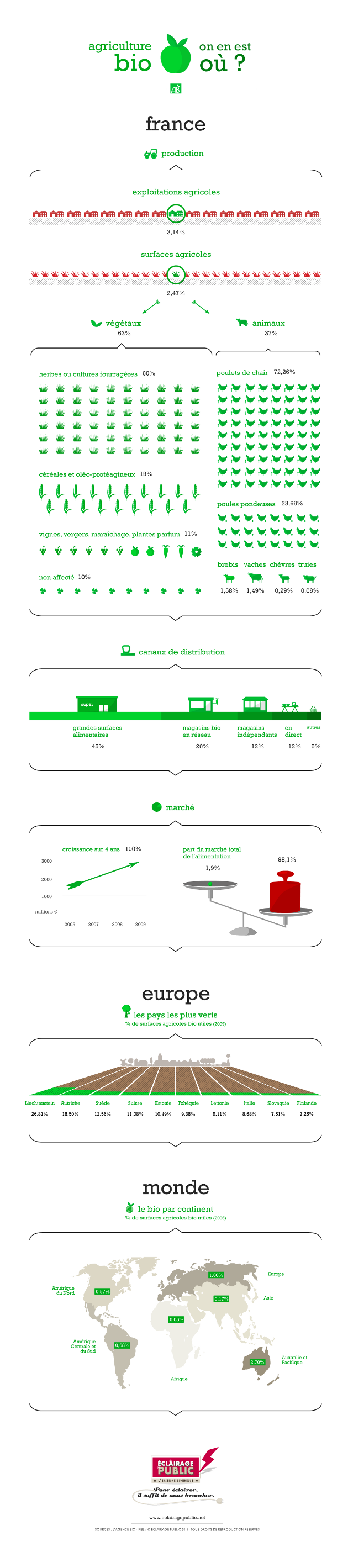 Infographie : Agriculture Bio